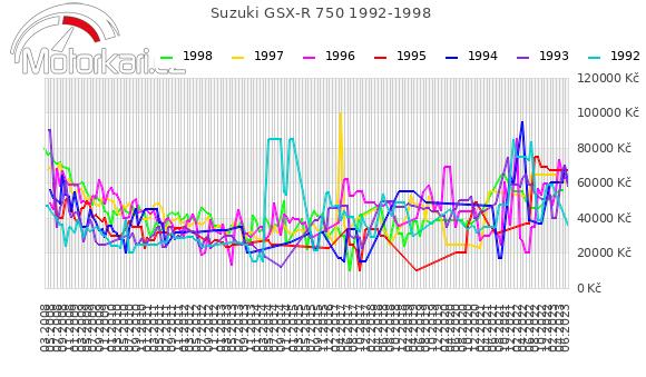 Suzuki GSX-R 750 1992-1998