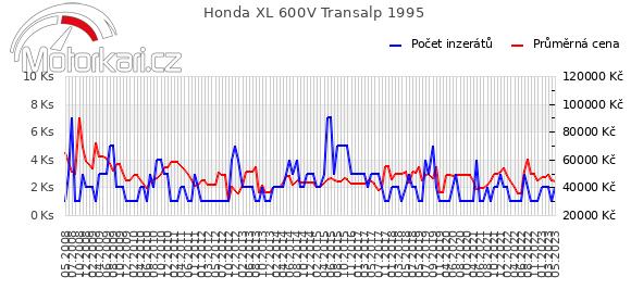 Honda XL 600V Transalp 1995