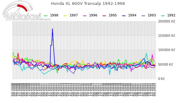 Honda XL 600V Transalp 1992-1998