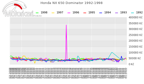 Honda NX 650 Dominator 1992-1998