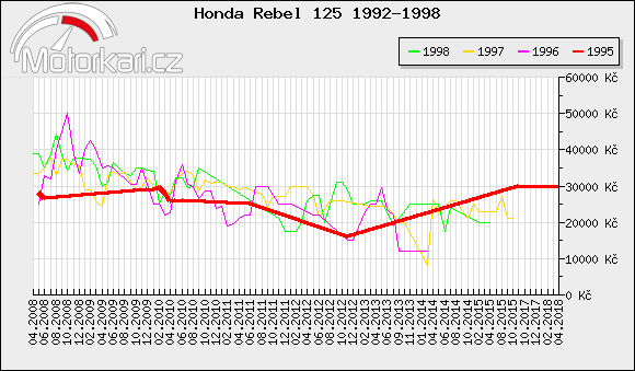 Honda Rebel 125 1992-1998