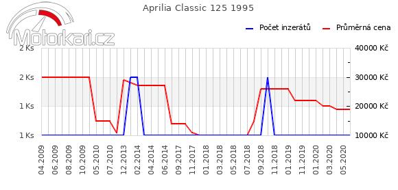 Aprilia Classic 125 1995