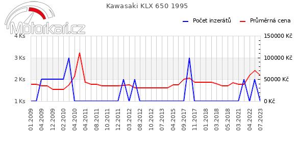 Kawasaki KLX 650 1995