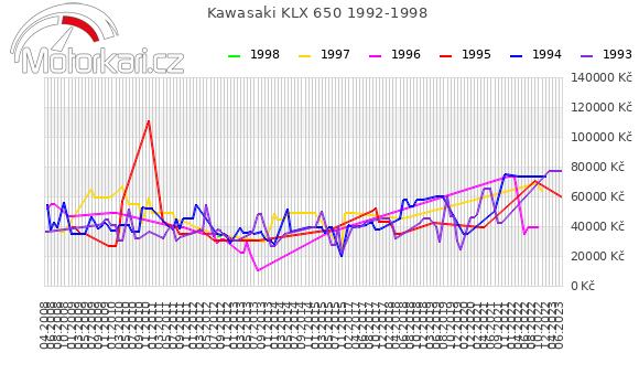 Kawasaki KLX 650 1992-1998
