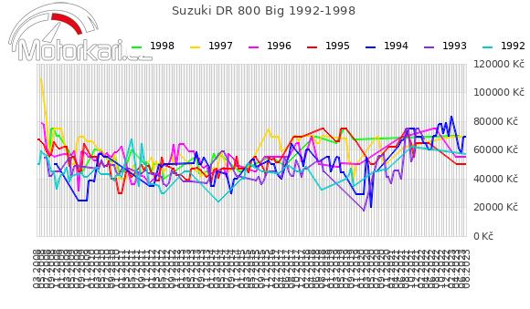 Suzuki DR 800 Big 1992-1998