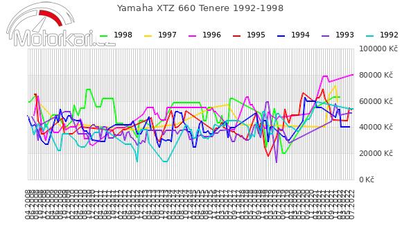 Yamaha XTZ 660 Tenere 1992-1998