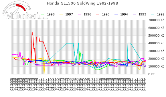 Honda GL1500 GoldWing 1992-1998