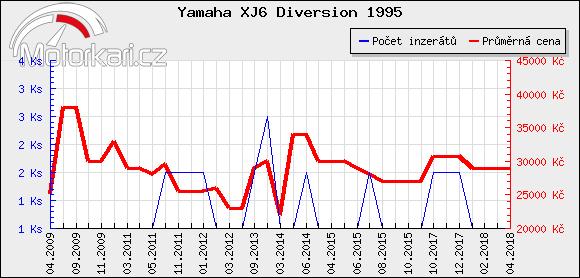 Yamaha XJ6 Diversion 1995
