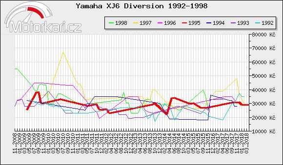 Yamaha XJ6 Diversion 1992-1998