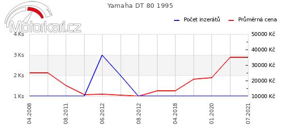 Yamaha DT 80 1995