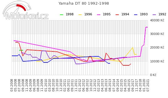 Yamaha DT 80 1992-1998