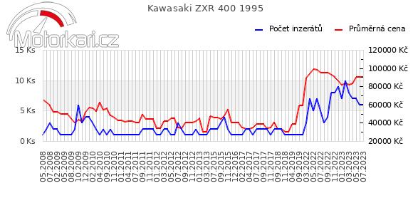 Kawasaki ZXR 400 1995