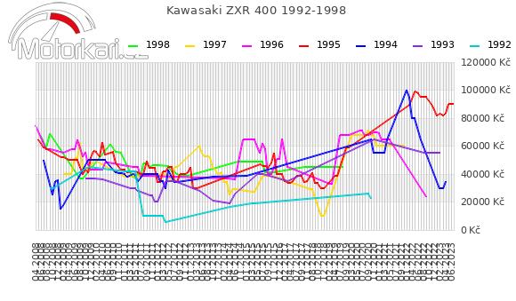Kawasaki ZXR 400 1992-1998