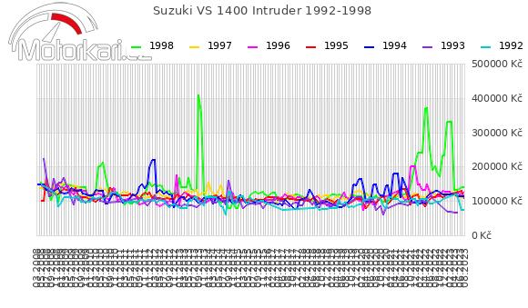 Suzuki VS 1400 Intruder 1992-1998