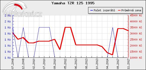 Yamaha TZR 125 1995