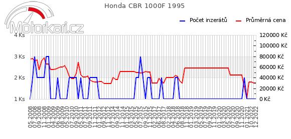 Honda CBR 1000F 1995