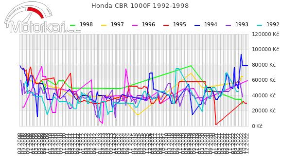 Honda CBR 1000F 1992-1998