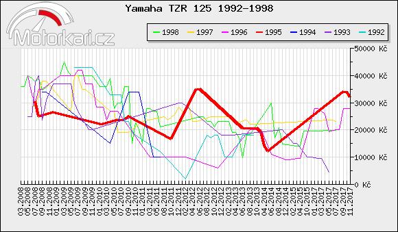 Yamaha TZR 125 1992-1998