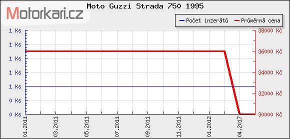 Moto Guzzi Strada 750 1995