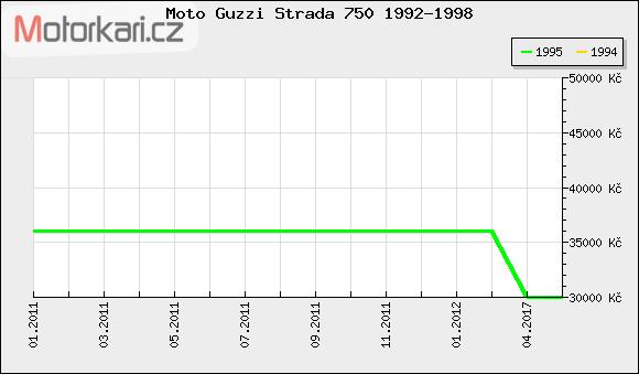 Moto Guzzi Strada 750 1992-1998