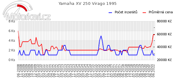 Yamaha XV 250 Virago 1995