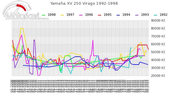 Yamaha XV 250 Virago 1992-1998