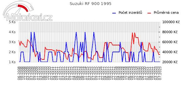 Suzuki RF 900 1995