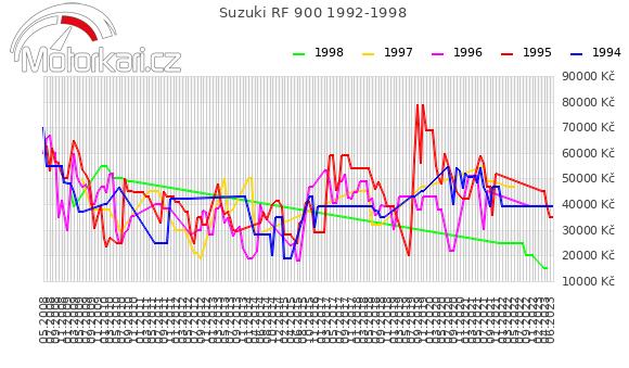 Suzuki RF 900 1992-1998