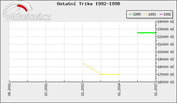 Ostatní Trike 1992-1998