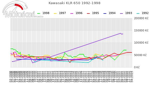Kawasaki KLR 650 1992-1998