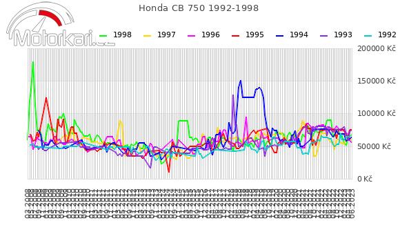 Honda CB 750 1992-1998