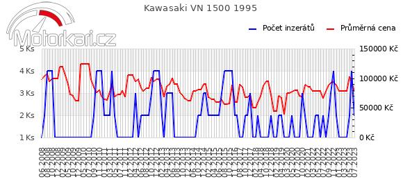 Kawasaki VN 1500 1995