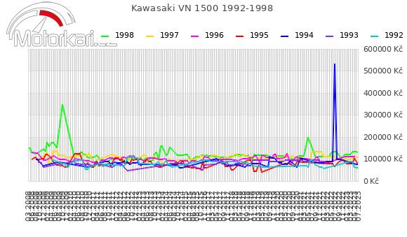 Kawasaki VN 1500 1992-1998