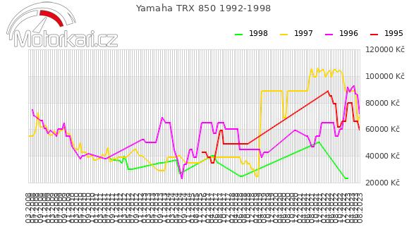 Yamaha TRX 850 1992-1998