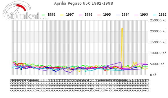 Aprilia Pegaso 650 1992-1998