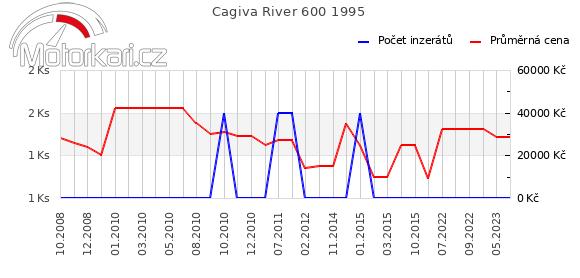 Cagiva River 600 1995