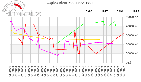 Cagiva River 600 1992-1998
