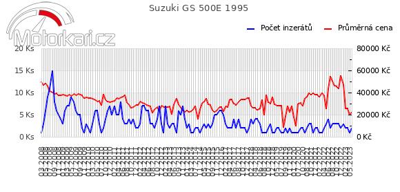 Suzuki GS 500E 1995