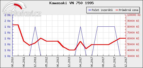 Kawasaki VN 750 1995