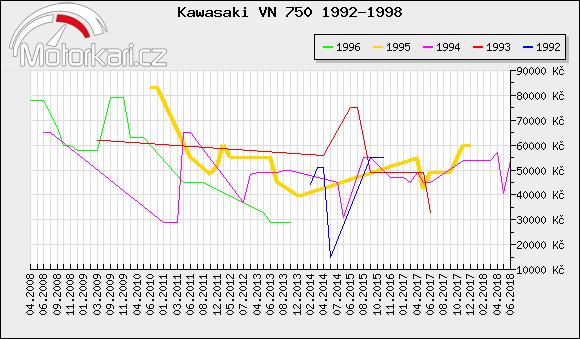 Kawasaki VN 750 1992-1998