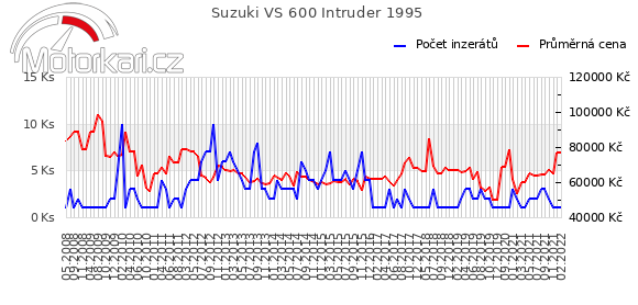 Suzuki VS 600 Intruder 1995