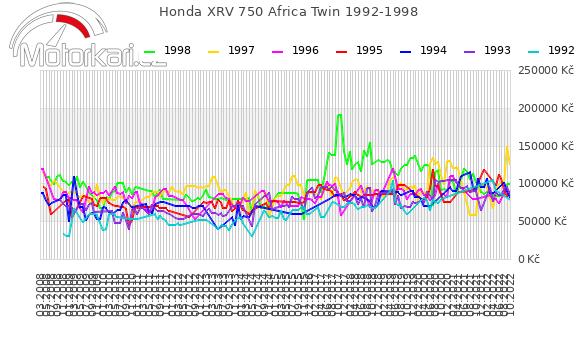Honda XRV 750 Africa Twin 1992-1998