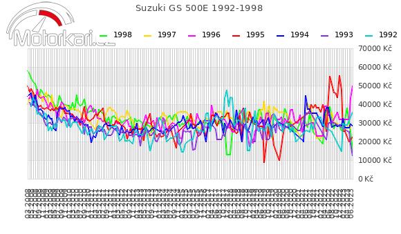 Suzuki GS 500E 1992-1998