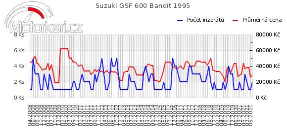 Suzuki GSF 600 Bandit 1995