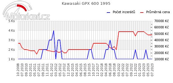 Kawasaki GPX 600 1995