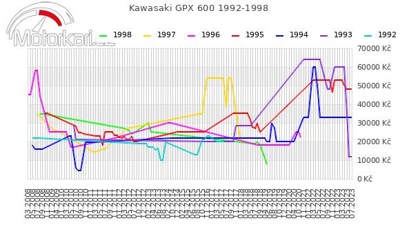 Kawasaki GPX 600 1992-1998