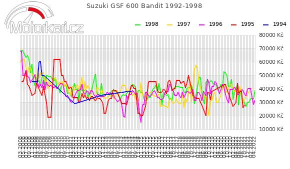 Suzuki GSF 600 Bandit 1992-1998