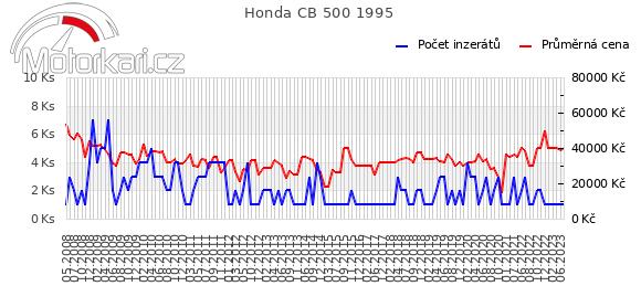Honda CB 500 1995