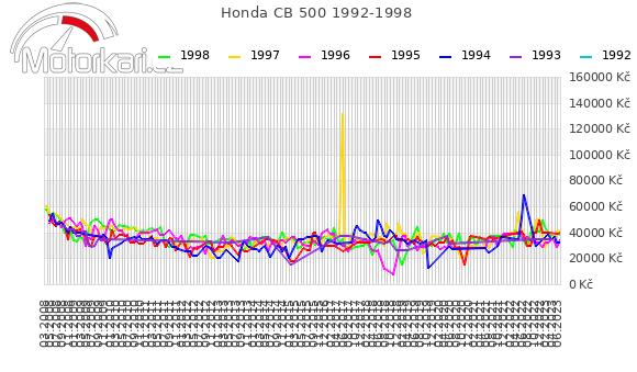 Honda CB 500 1992-1998