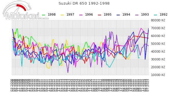 Suzuki DR 650 1992-1998